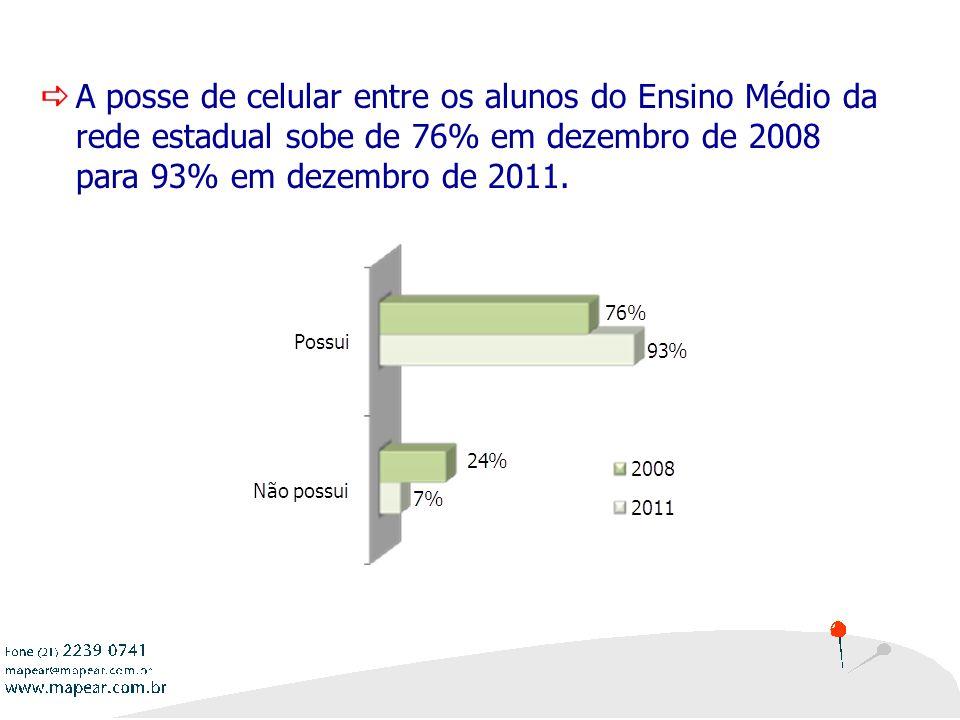 11 A posse de celular entre os alunos do Ensino Médio da rede estadual sobe de 76% em dezembro de 2008 para 93% em dezembro de 2011.