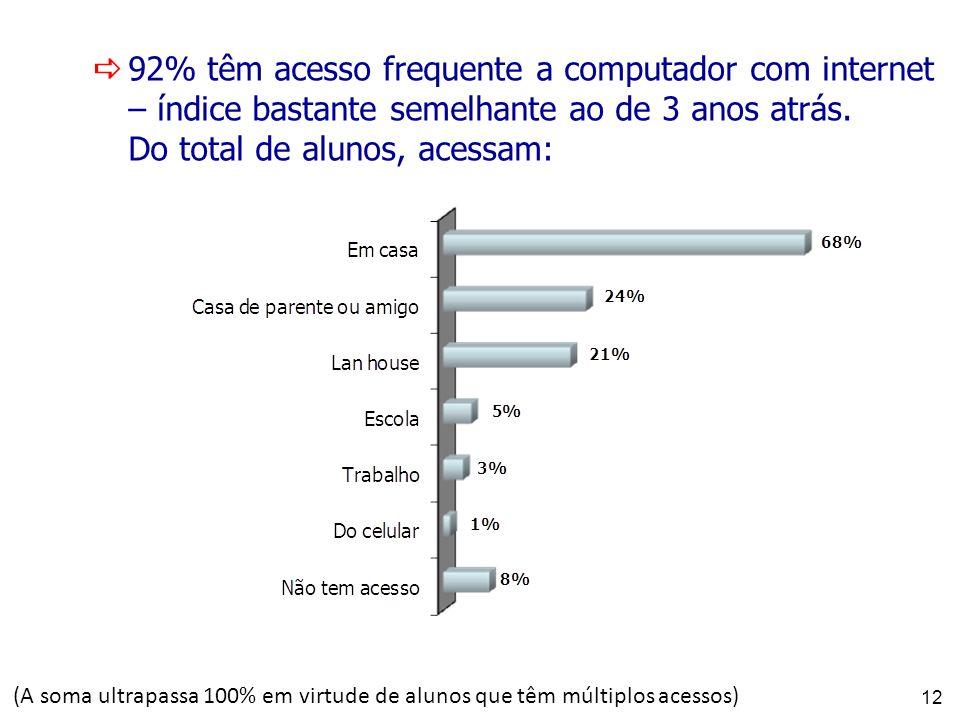 12 92% têm acesso frequente a computador com internet – índice bastante semelhante ao de 3 anos atrás. Do total de alunos, acessam: (A soma ultrapassa
