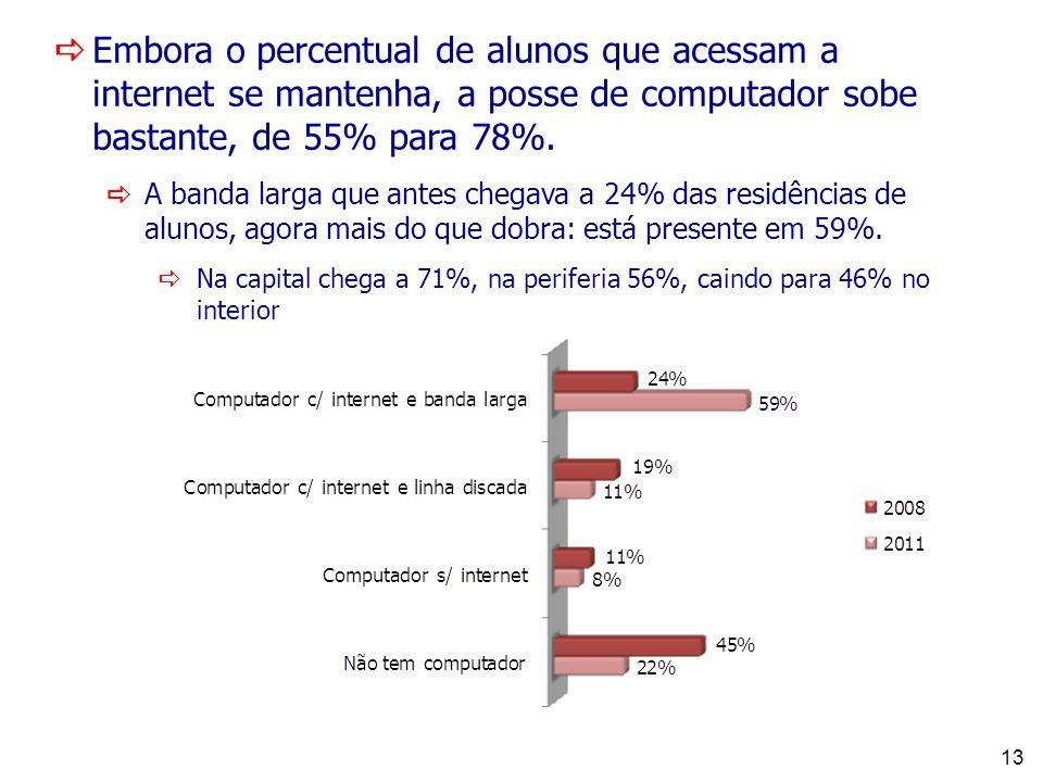 13 Embora o percentual de alunos que acessam a internet se mantenha, a posse de computador sobe bastante, de 55% para 78%.