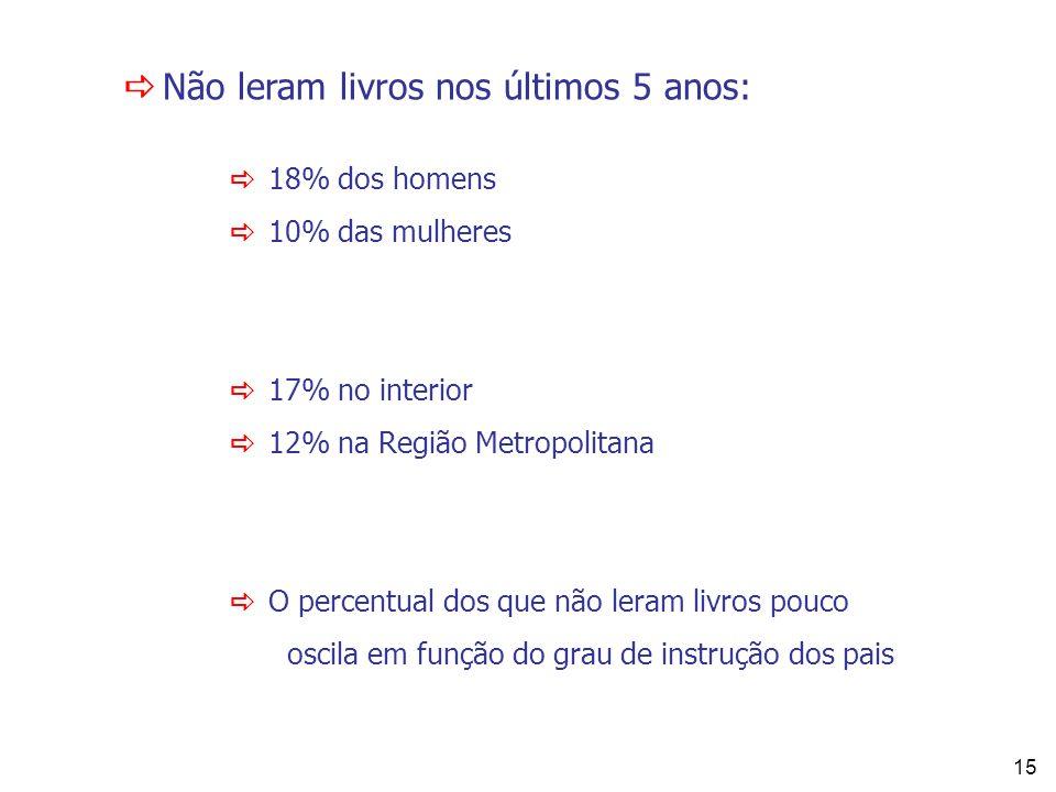 15 Não leram livros nos últimos 5 anos: 18% dos homens 10% das mulheres 17% no interior 12% na Região Metropolitana O percentual dos que não leram liv
