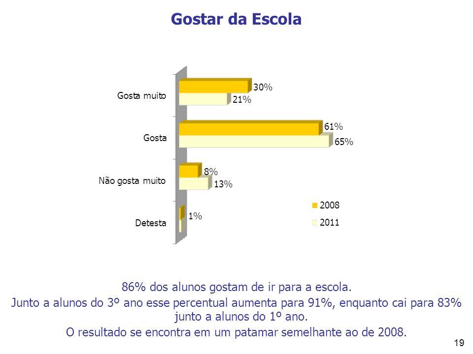 19 86% dos alunos gostam de ir para a escola. Junto a alunos do 3º ano esse percentual aumenta para 91%, enquanto cai para 83% junto a alunos do 1º an