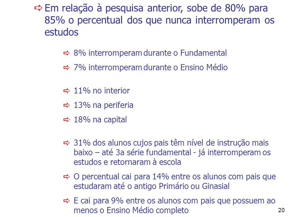 20 Em relação à pesquisa anterior, sobe de 80% para 85% o percentual dos que nunca interromperam os estudos 8% interromperam durante o Fundamental 7%