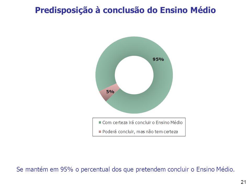 21 Predisposição à conclusão do Ensino Médio Se mantém em 95% o percentual dos que pretendem concluir o Ensino Médio.