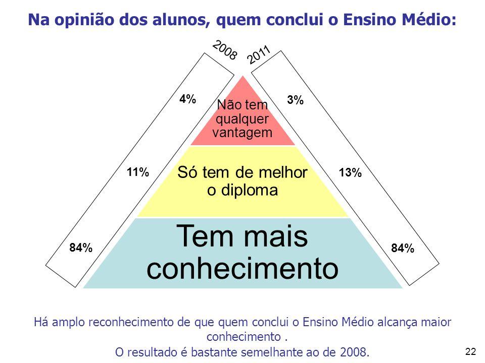 22 Na opinião dos alunos, quem conclui o Ensino Médio: Não tem qualquer vantagem Só tem de melhor o diploma Tem mais conhecimento 84% 13% 3% 2011 2008