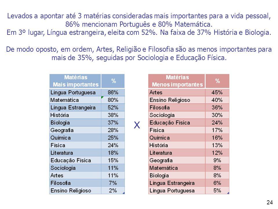 24 Levados a apontar até 3 matérias consideradas mais importantes para a vida pessoal, 86% mencionam Português e 80% Matemática. Em 3º lugar, Língua e
