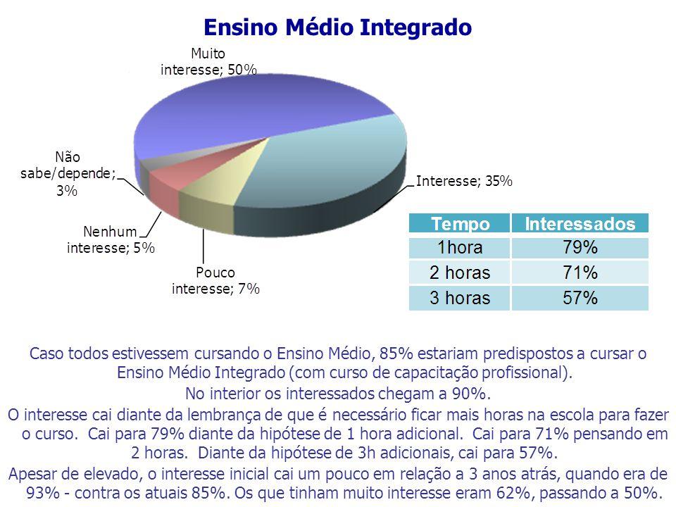 Ensino Médio Integrado Caso todos estivessem cursando o Ensino Médio, 85% estariam predispostos a cursar o Ensino Médio Integrado (com curso de capaci