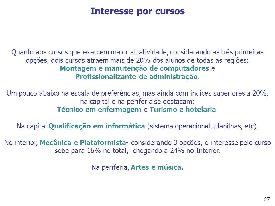 27 Interesse por cursos Quanto aos cursos que exercem maior atratividade, considerando as três primeiras opções, dois cursos atraem mais de 20% dos al