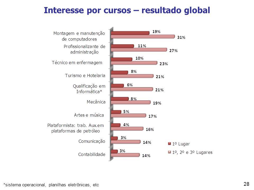 28 Interesse por cursos – resultado global *sistema operacional, planilhas eletrônicas, etc