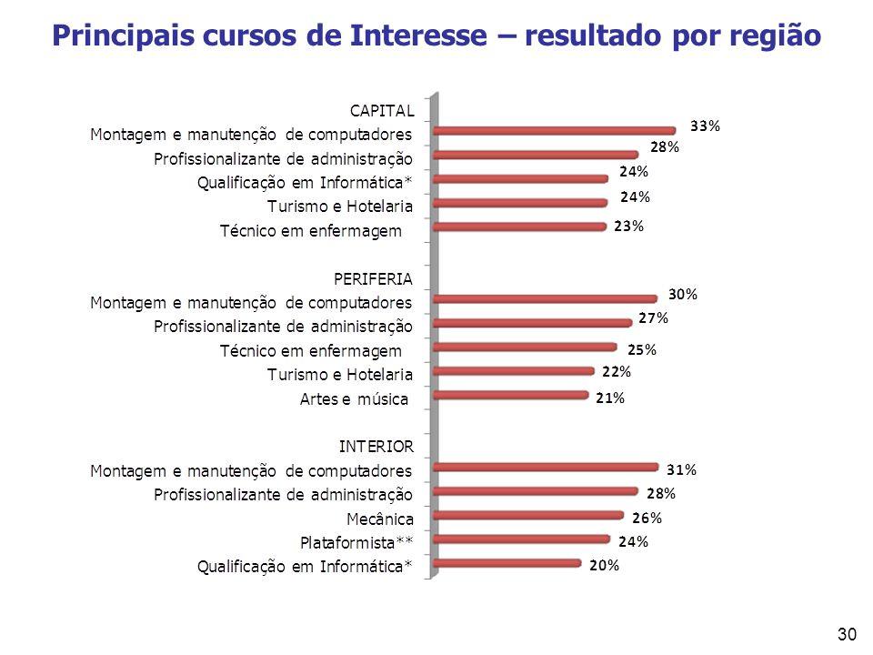 30 Principais cursos de Interesse – resultado por região