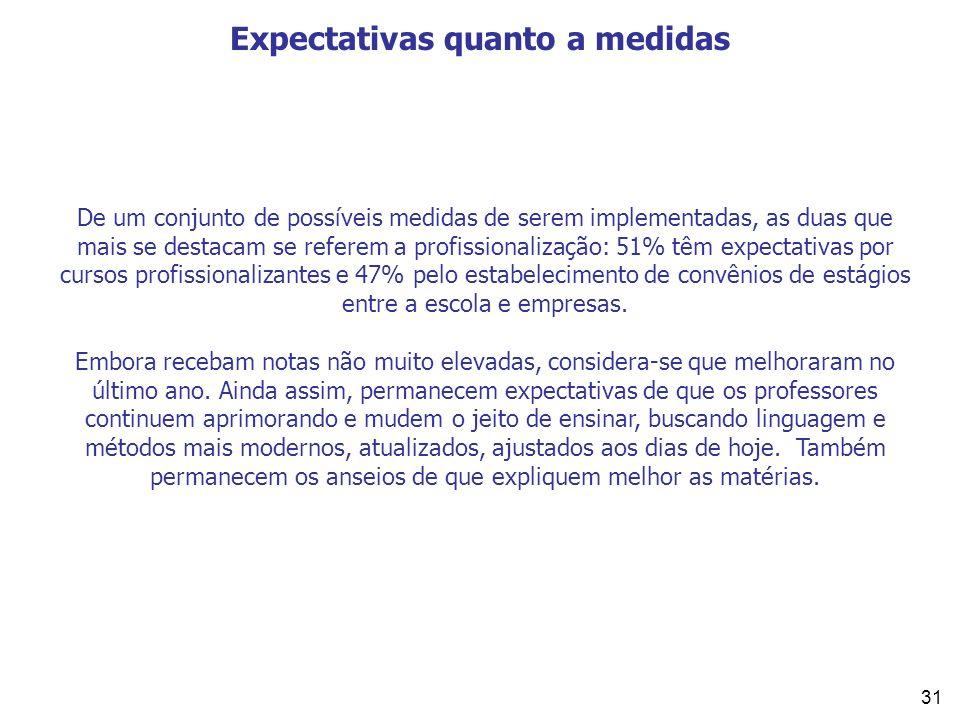 31 Expectativas quanto a medidas De um conjunto de possíveis medidas de serem implementadas, as duas que mais se destacam se referem a profissionaliza