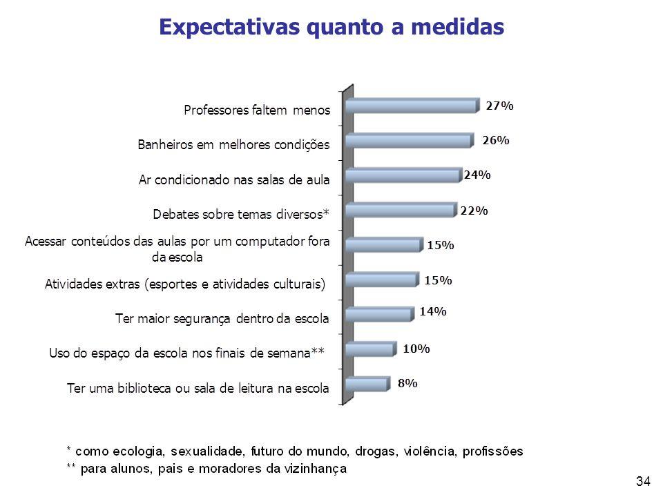 34 Expectativas quanto a medidas