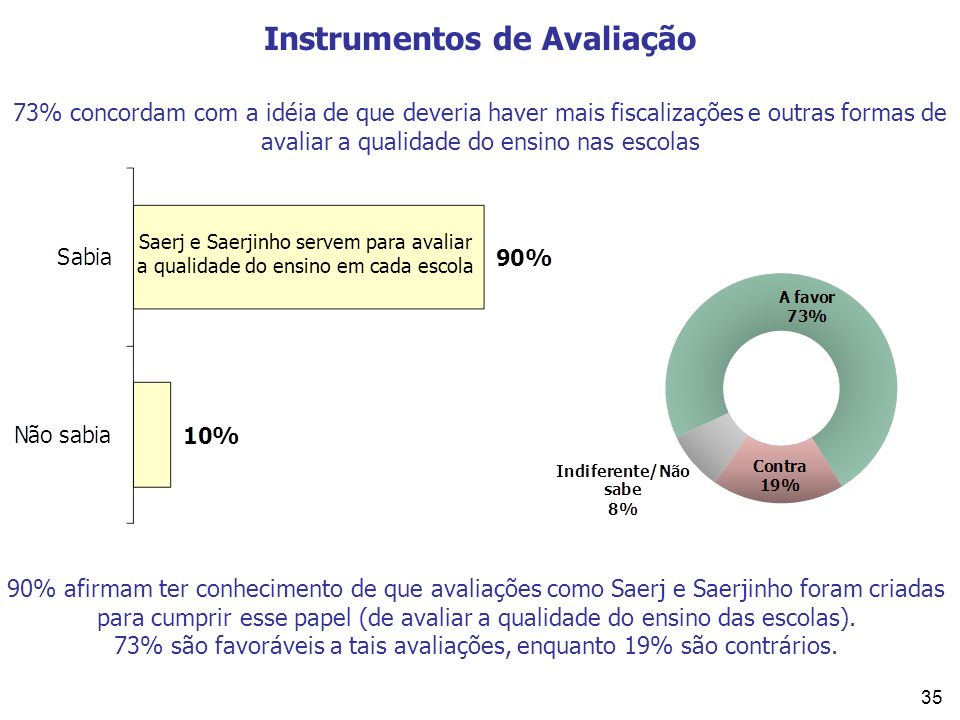 35 Instrumentos de Avaliação 73% concordam com a idéia de que deveria haver mais fiscalizações e outras formas de avaliar a qualidade do ensino nas es