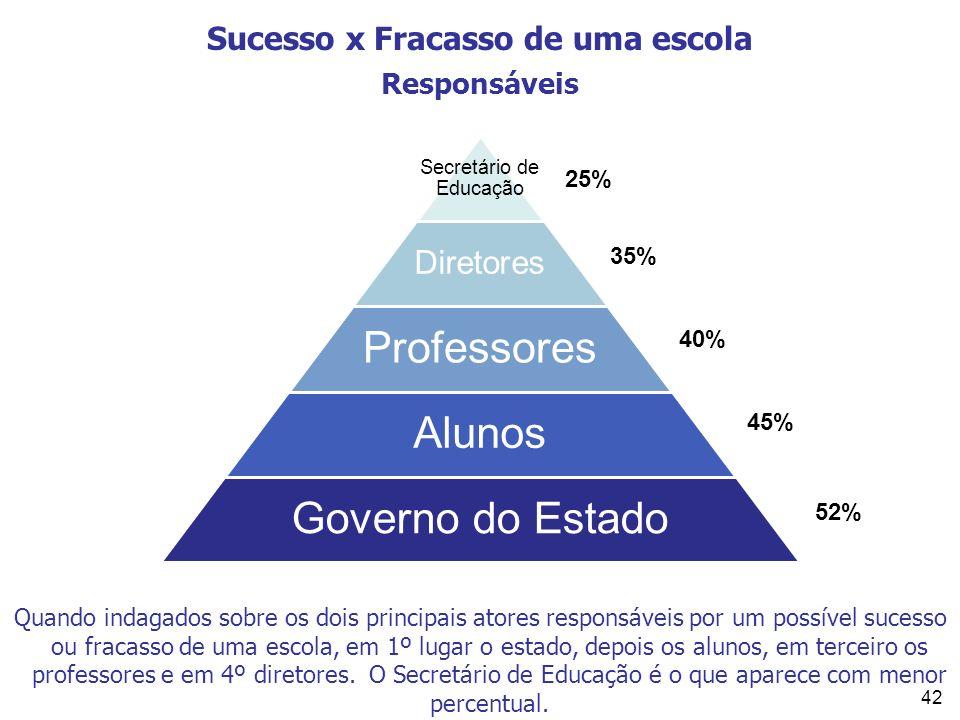 42 Sucesso x Fracasso de uma escola Responsáveis 52% 40% 25% 45% 35% Quando indagados sobre os dois principais atores responsáveis por um possível suc