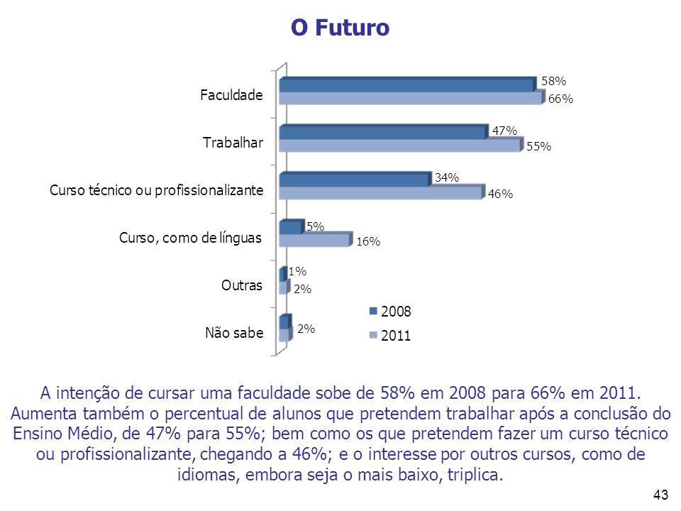 43 O Futuro A intenção de cursar uma faculdade sobe de 58% em 2008 para 66% em 2011. Aumenta também o percentual de alunos que pretendem trabalhar apó