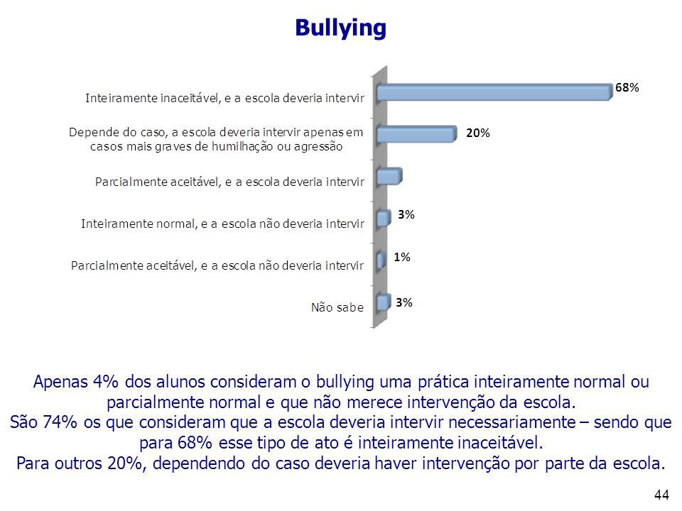44 Bullying Apenas 4% dos alunos consideram o bullying uma prática inteiramente normal ou parcialmente normal e que não merece intervenção da escola.