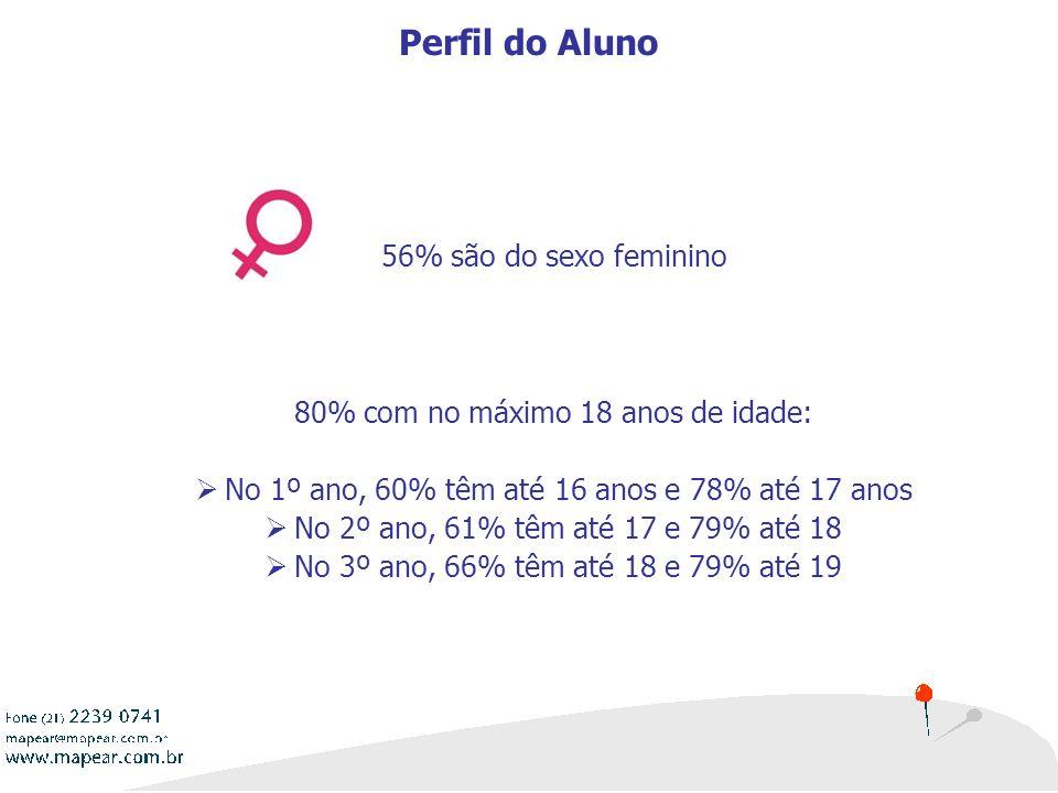 6 56% são do sexo feminino 80% com no máximo 18 anos de idade: No 1º ano, 60% têm até 16 anos e 78% até 17 anos No 2º ano, 61% têm até 17 e 79% até 18