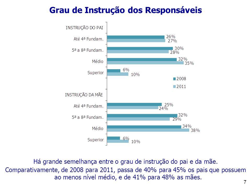 7 Grau de Instrução dos Responsáveis Há grande semelhança entre o grau de instrução do pai e da mãe. Comparativamente, de 2008 para 2011, passa de 40%