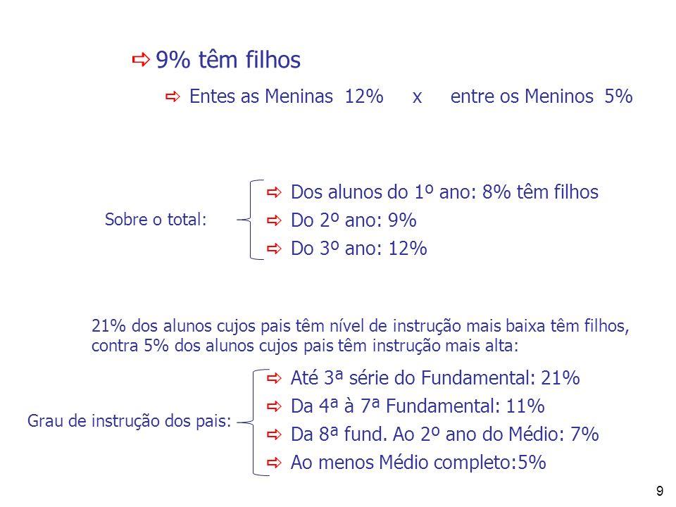 9 Entes as Meninas 12% x entre os Meninos 5% Dos alunos do 1º ano: 8% têm filhos Do 2º ano: 9% Do 3º ano: 12% Até 3ª série do Fundamental: 21% Da 4ª à