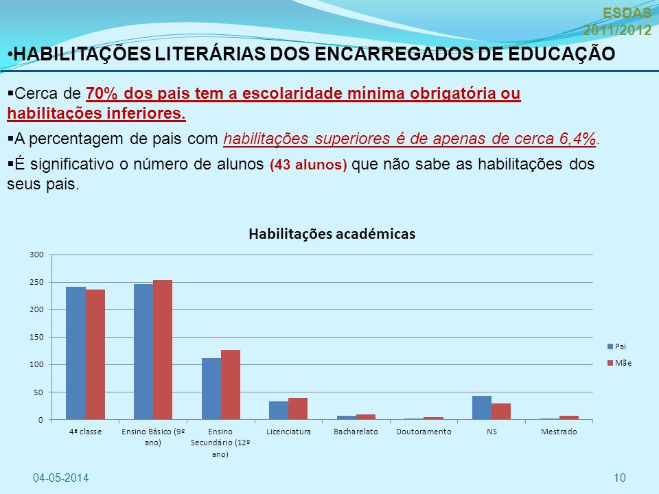 Cerca de 70% dos pais tem a escolaridade mínima obrigatória ou habilitações inferiores.