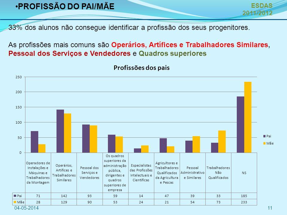 PROFISSÃO DO PAI/MÃE 33% dos alunos não consegue identificar a profissão dos seus progenitores.