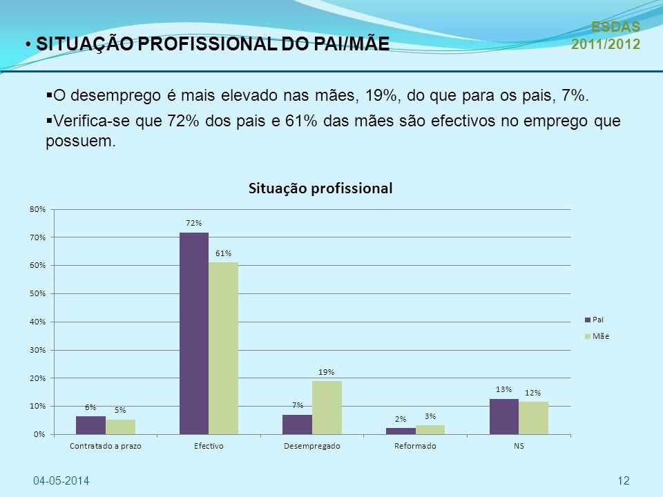 SITUAÇÃO PROFISSIONAL DO PAI/MÃE O desemprego é mais elevado nas mães, 19%, do que para os pais, 7%.