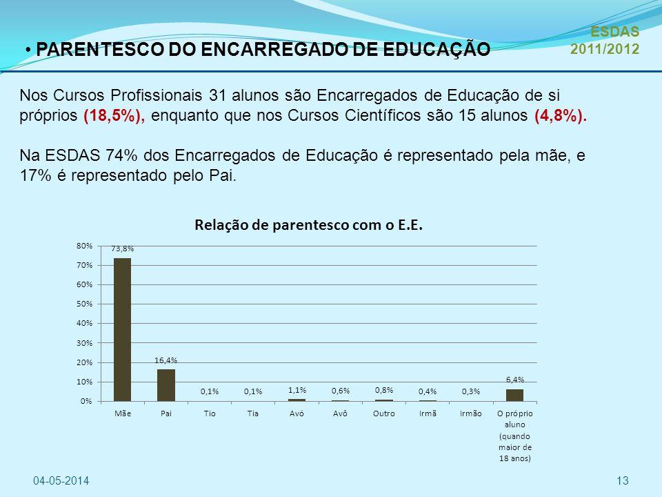 PARENTESCO DO ENCARREGADO DE EDUCAÇÃO Nos Cursos Profissionais 31 alunos são Encarregados de Educação de si próprios (18,5%), enquanto que nos Cursos Científicos são 15 alunos (4,8%).