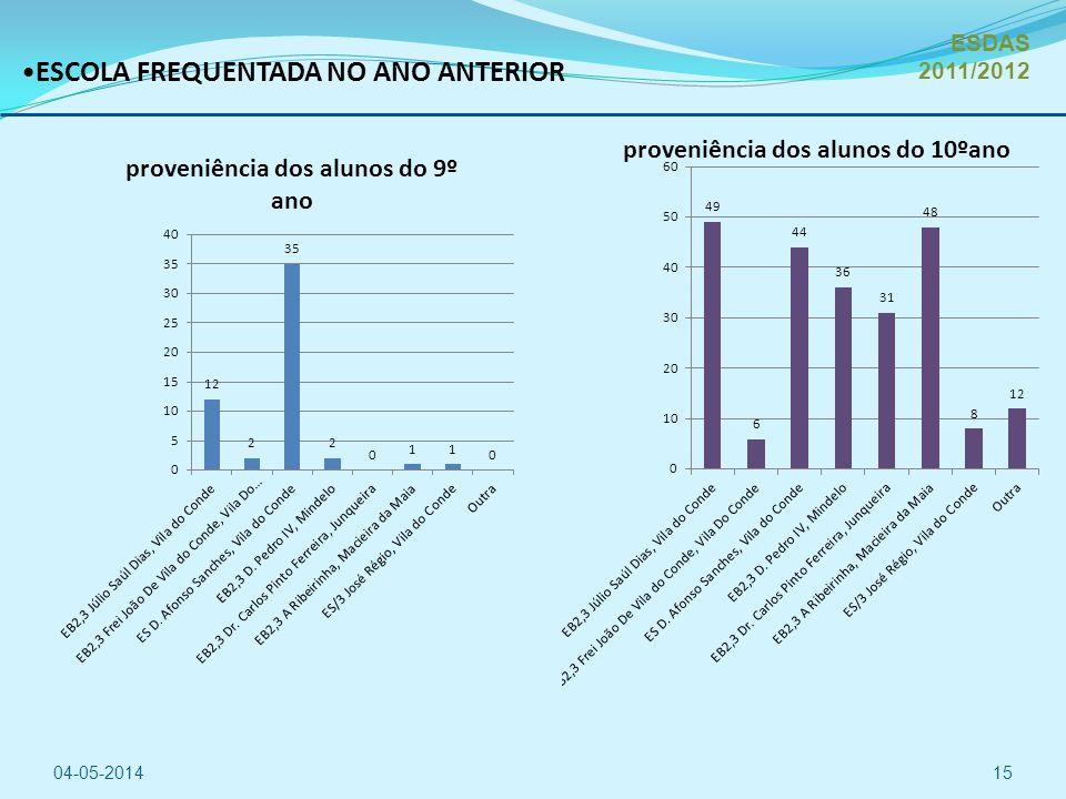 ESCOLA FREQUENTADA NO ANO ANTERIOR 04-05-201415 ESDAS 2011/2012