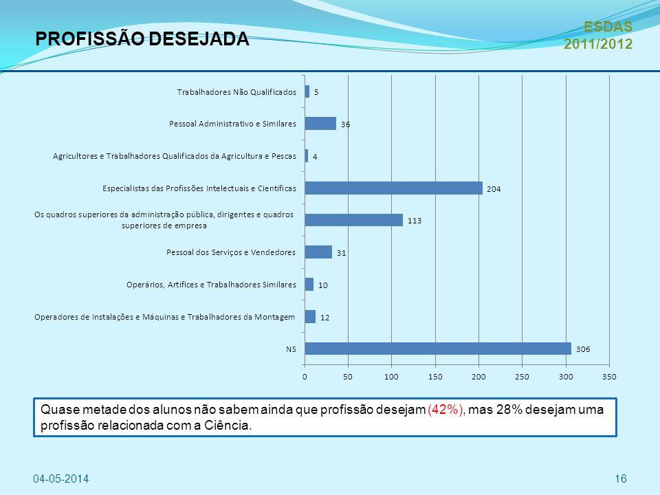 PROFISSÃO DESEJADA 04-05-201416 ESDAS 2011/2012 Quase metade dos alunos não sabem ainda que profissão desejam (42%), mas 28% desejam uma profissão relacionada com a Ciência.