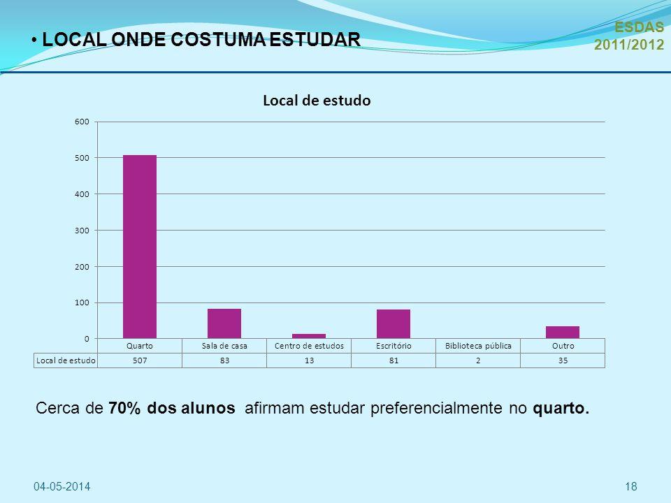 LOCAL ONDE COSTUMA ESTUDAR 04-05-201418 Cerca de 70% dos alunos afirmam estudar preferencialmente no quarto.