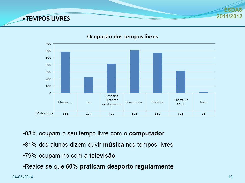 TEMPOS LIVRES 04-05-201419 83% ocupam o seu tempo livre com o computador 81% dos alunos dizem ouvir música nos tempos livres 79% ocupam-no com a televisão Realce-se que 60% praticam desporto regularmente ESDAS 2011/2012