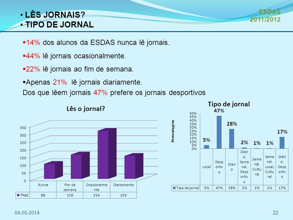 14% dos alunos da ESDAS nunca lê jornais.44% lê jornais ocasionalmente.