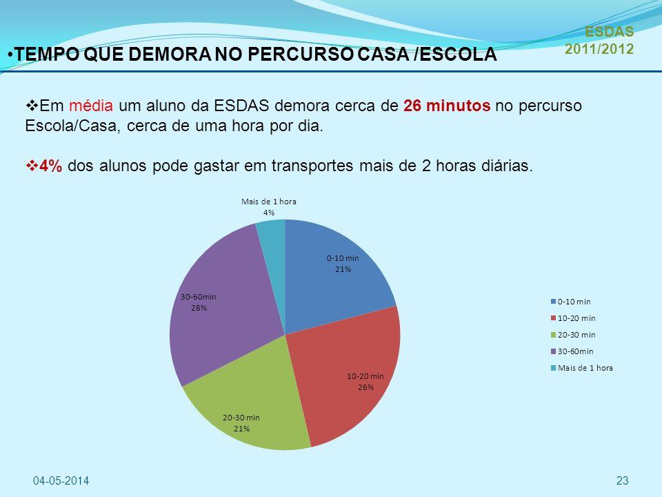 TEMPO QUE DEMORA NO PERCURSO CASA /ESCOLA Em média um aluno da ESDAS demora cerca de 26 minutos no percurso Escola/Casa, cerca de uma hora por dia.