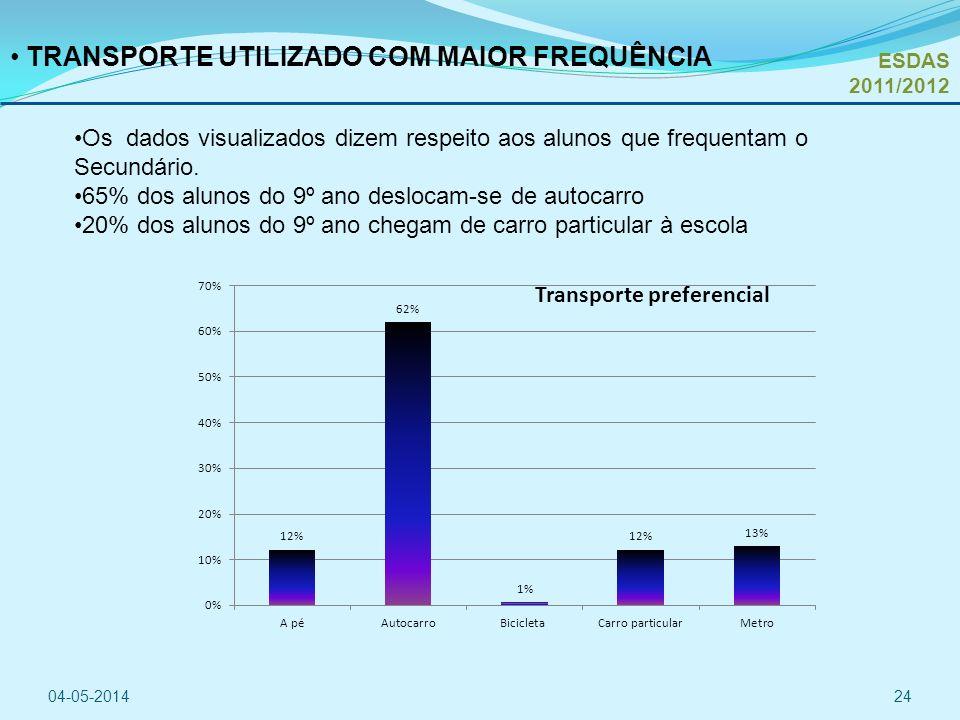 TRANSPORTE UTILIZADO COM MAIOR FREQUÊNCIA Os dados visualizados dizem respeito aos alunos que frequentam o Secundário.