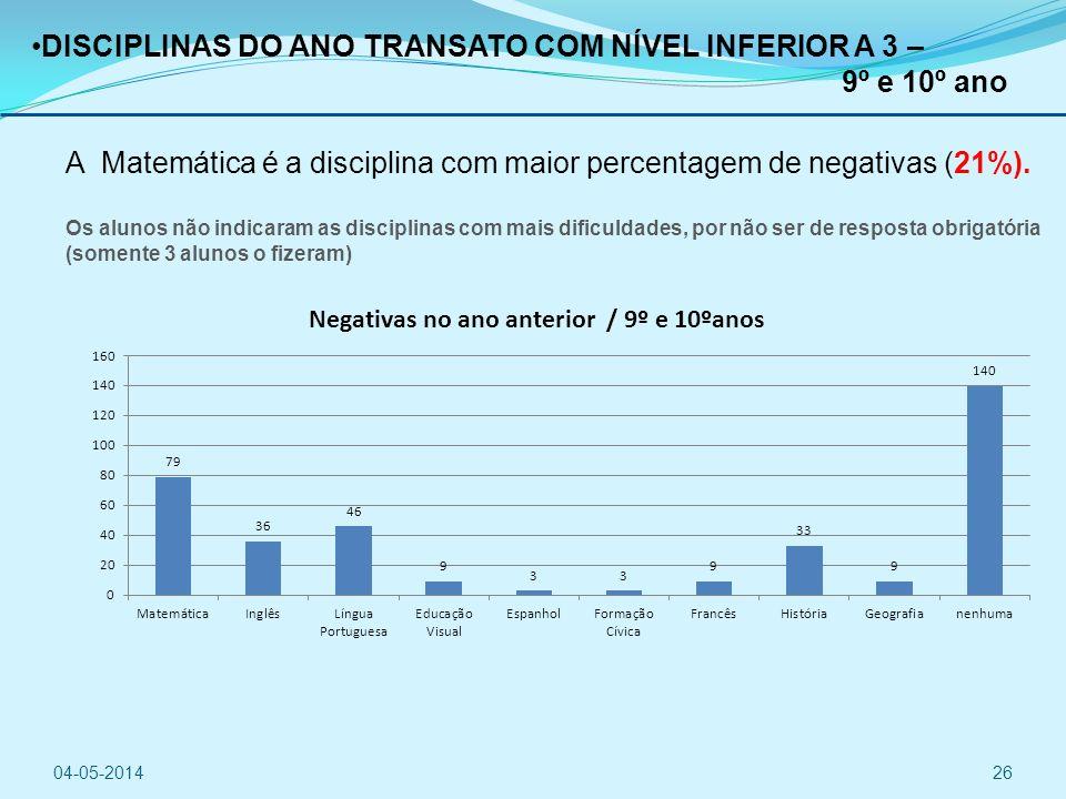 DISCIPLINAS DO ANO TRANSATO COM NÍVEL INFERIOR A 3 – 9º e 10º ano A Matemática é a disciplina com maior percentagem de negativas (21%).