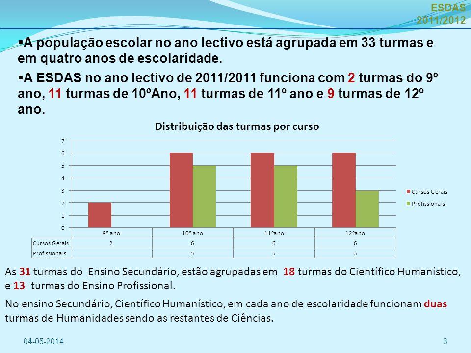 A população escolar no ano lectivo está agrupada em 33 turmas e em quatro anos de escolaridade.