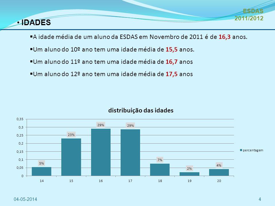 IDADES A idade média de um aluno da ESDAS em Novembro de 2011 é de 16,3 anos.