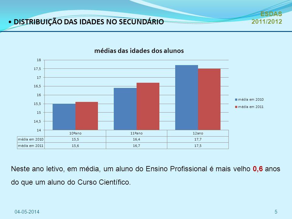 DISTRIBUIÇÃO DAS IDADES NO SECUNDÁRIO 04-05-20145 Neste ano letivo, em média, um aluno do Ensino Profissional é mais velho 0,6 anos do que um aluno do Curso Científico.