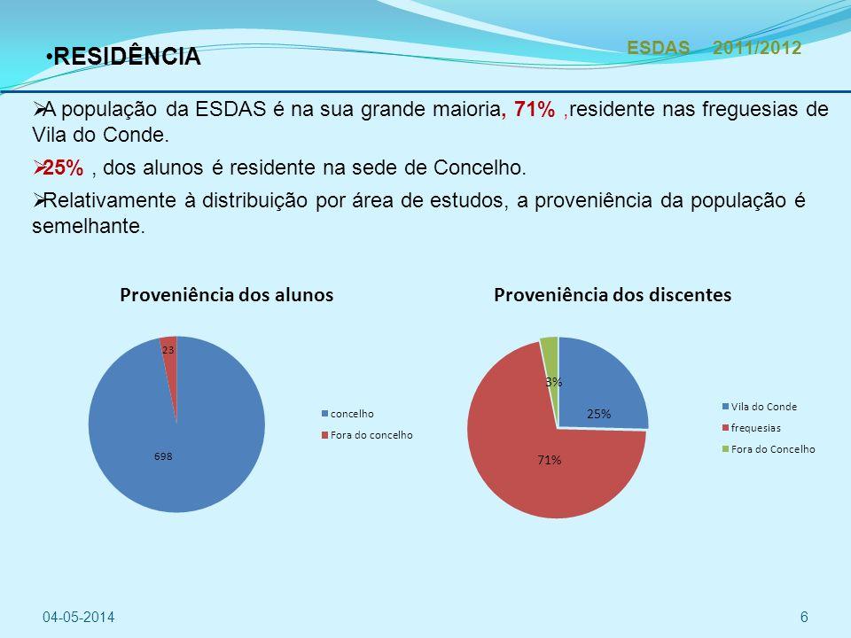 RESIDÊNCIA A população da ESDAS é na sua grande maioria, 71%,residente nas freguesias de Vila do Conde.