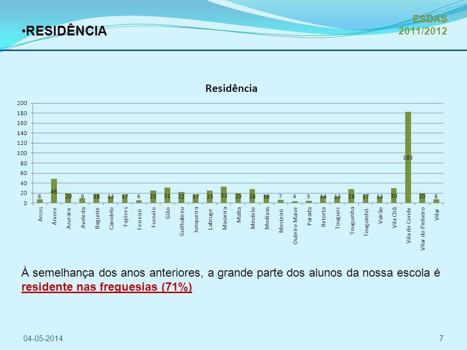 RESIDÊNCIA 04-05-20147 À semelhança dos anos anteriores, a grande parte dos alunos da nossa escola é residente nas freguesias (71%) ESDAS 2011/2012