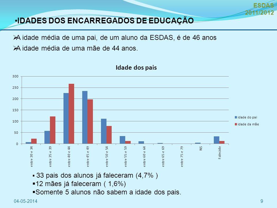 A idade média de uma pai, de um aluno da ESDAS, é de 46 anos A idade média de uma mãe de 44 anos.
