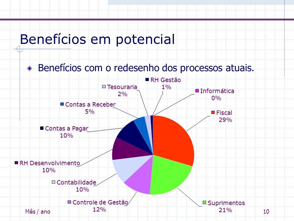 Mês / ano10 Benefícios em potencial Benefícios com o redesenho dos processos atuais. Fiscal 29% Suprimentos 21% Controle de Gestão 12% Contabilidade 1