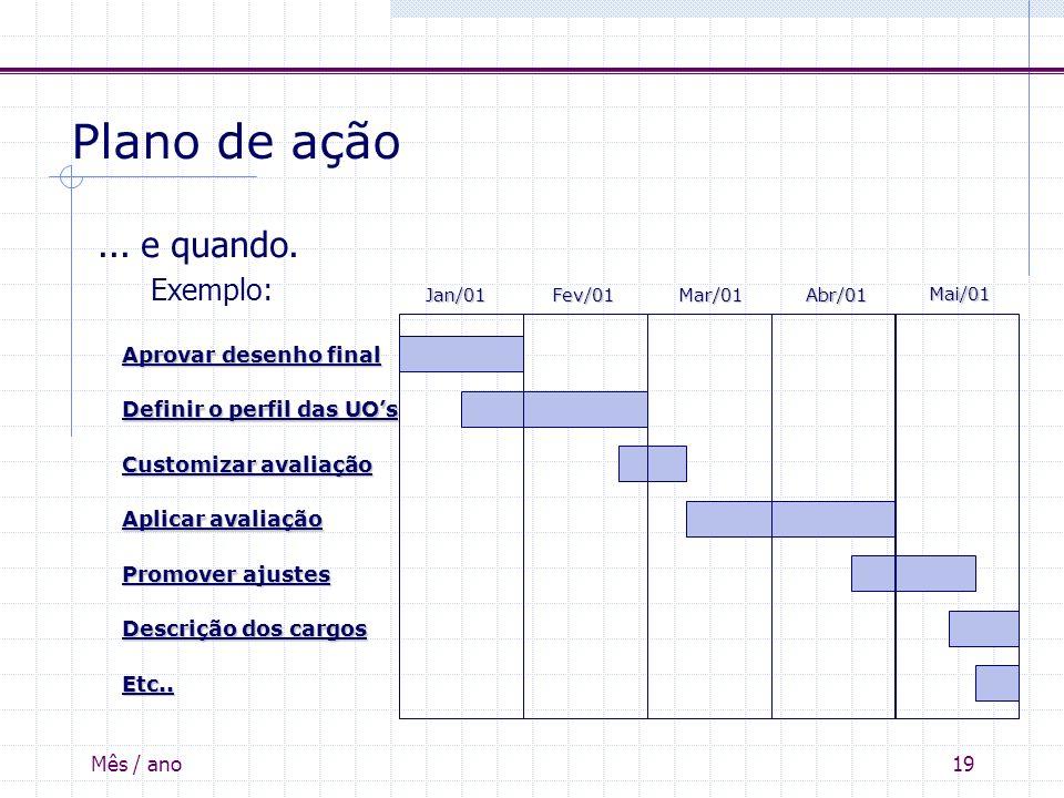 Mês / ano19 Plano de ação... e quando. Exemplo: Jan/01Fev/01Mar/01Abr/01 Definir o perfil das UOs Customizar avaliação Aprovar desenho final Promover