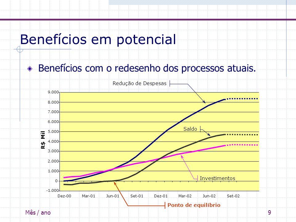 Mês / ano9 Benefícios em potencial Benefícios com o redesenho dos processos atuais.