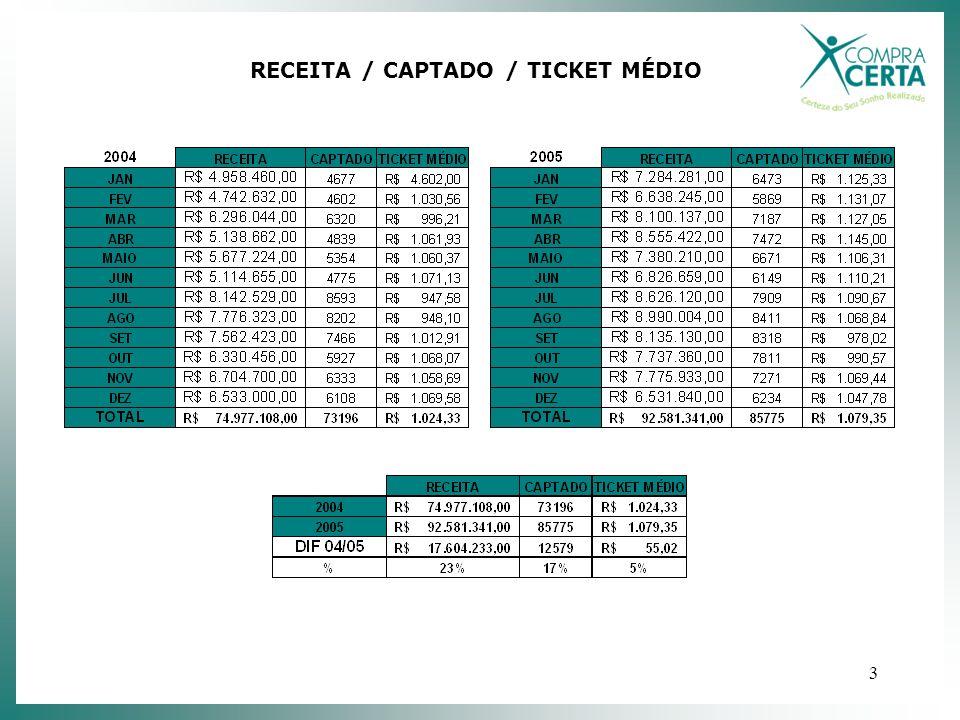 3 RECEITA / CAPTADO / TICKET MÉDIO