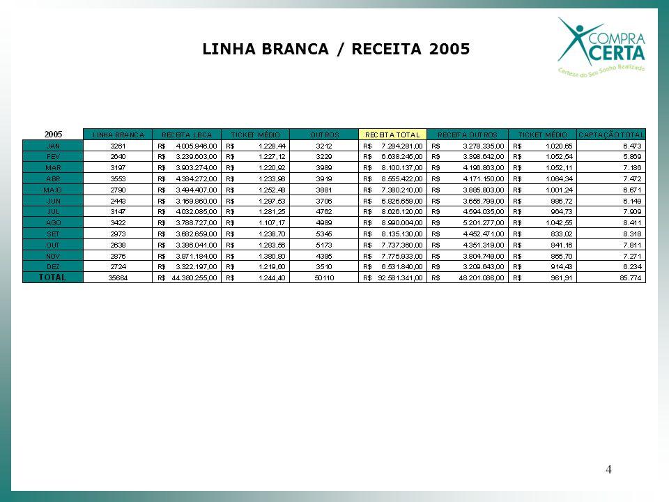 4 LINHA BRANCA / RECEITA 2005