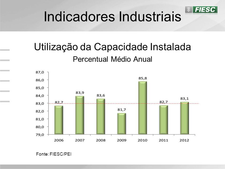 Indicadores Industriais Utilização da Capacidade Instalada Percentual Médio Anual Fonte: FIESC/PEI