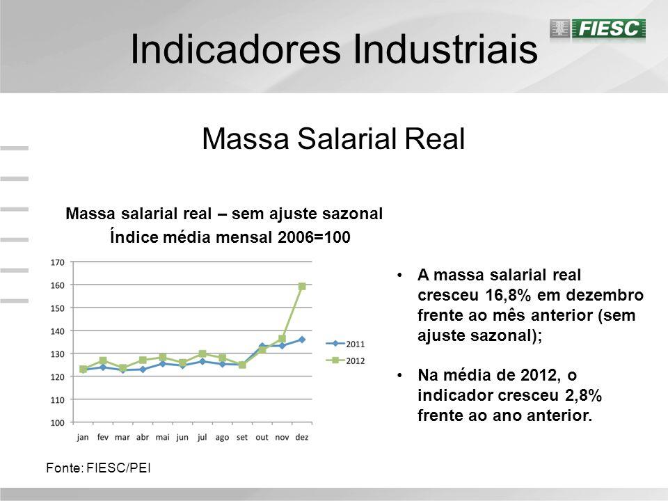 Indicadores Industriais Massa Salarial Real Massa salarial real – sem ajuste sazonal Índice média mensal 2006=100 Fonte: FIESC/PEI A massa salarial real cresceu 16,8% em dezembro frente ao mês anterior (sem ajuste sazonal); Na média de 2012, o indicador cresceu 2,8% frente ao ano anterior.