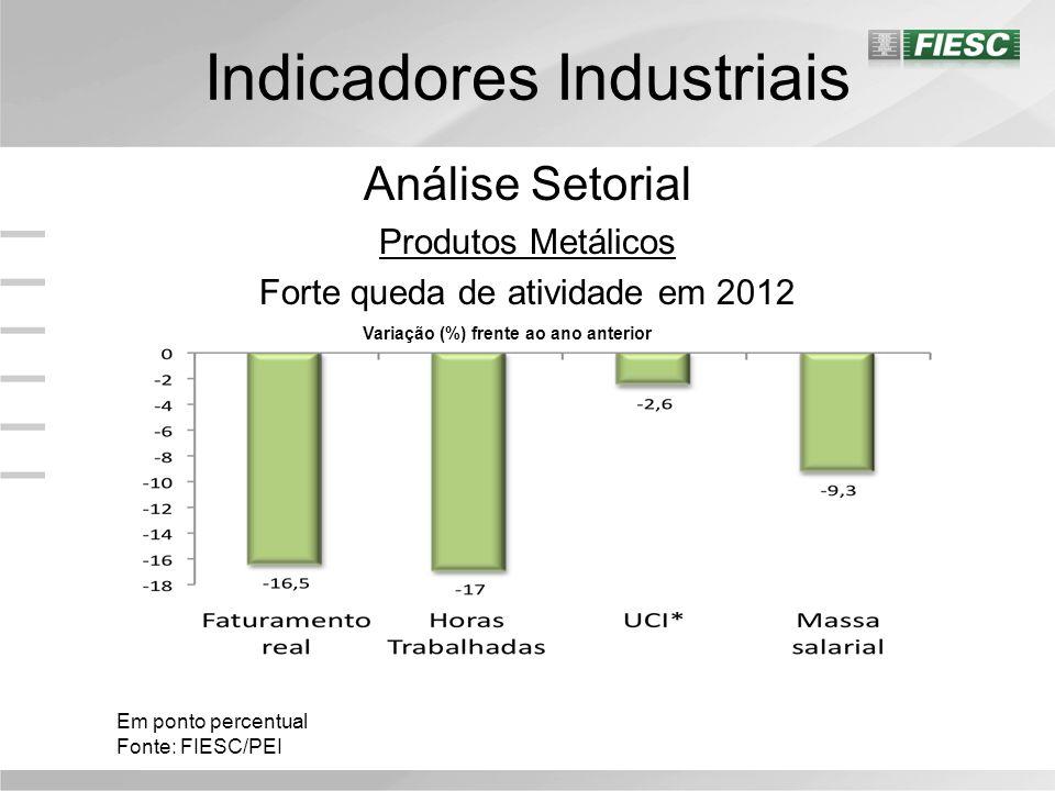 Indicadores Industriais Análise Setorial Produtos Metálicos Forte queda de atividade em 2012 Em ponto percentual Fonte: FIESC/PEI Variação (%) frente ao ano anterior