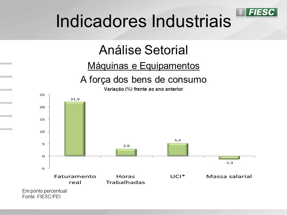 Indicadores Industriais Análise Setorial Máquinas e Equipamentos A força dos bens de consumo Variação (%) frente ao ano anterior Em ponto percentual Fonte: FIESC/PEI