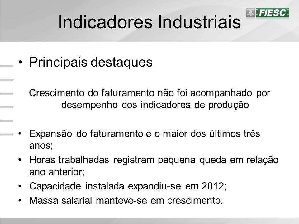 Indicadores Industriais Faturamento real Faturamento Real – 2006=100 Fonte: FIESC/PEI O faturamento real caiu 10,6% em dezembro frente ao mês anterior; Entre a média de 2012 e 2011, o faturamento cresceu 7,1%.